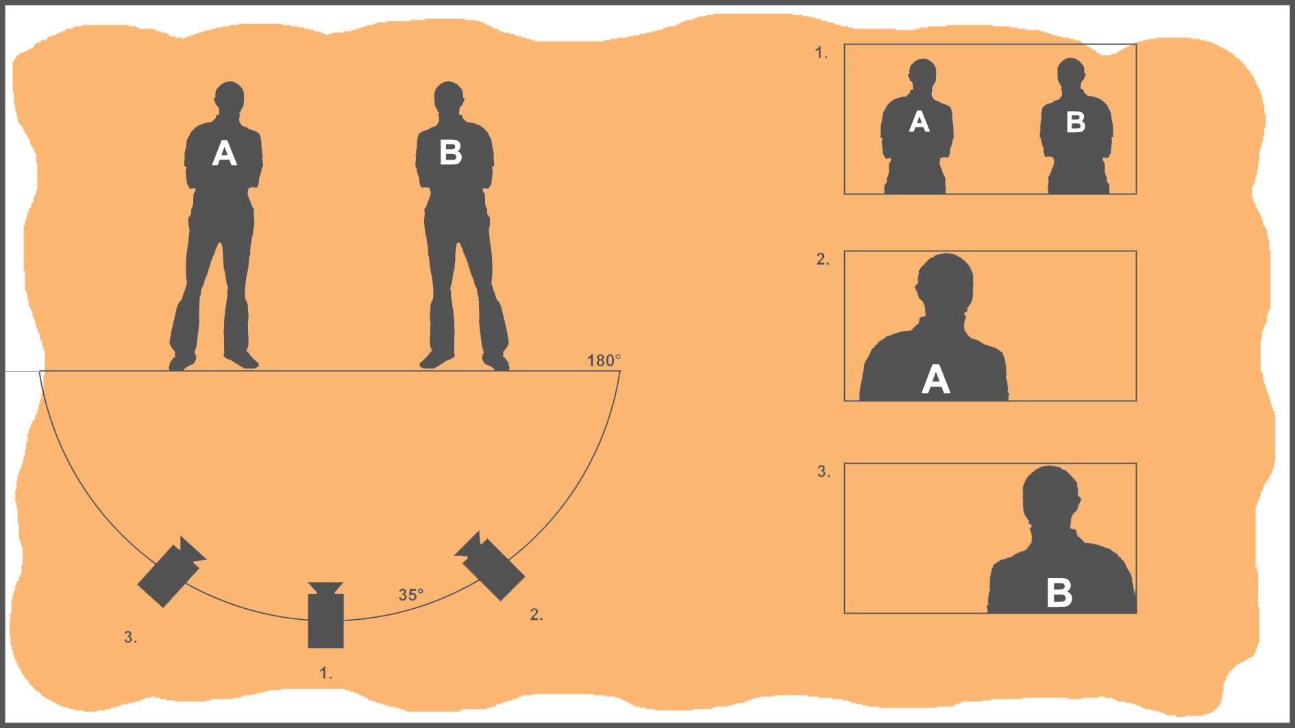Resultado de imagen para axis of action