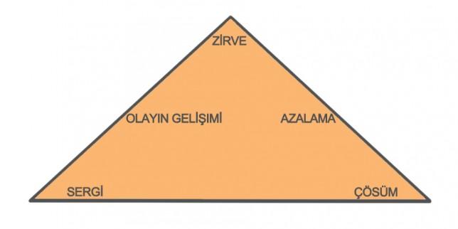 drama 5 türkisch