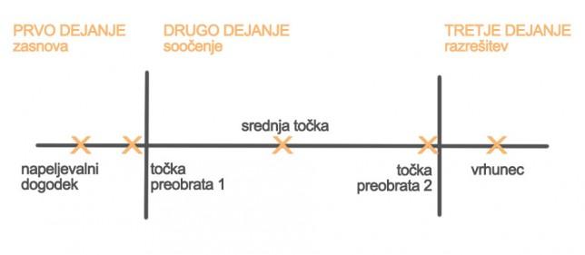 zgradba treh dejanj